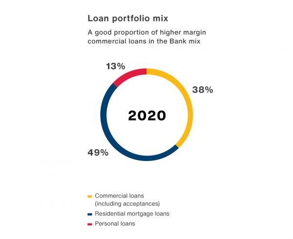 Pie chart graphic illustrating LBCFGs loan portfolio mix for 2020