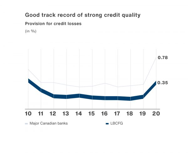 A line graph illustrating LBCFG's credit quality and credit loss provisions.